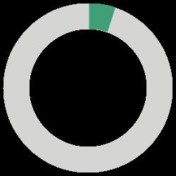5 percent dial
